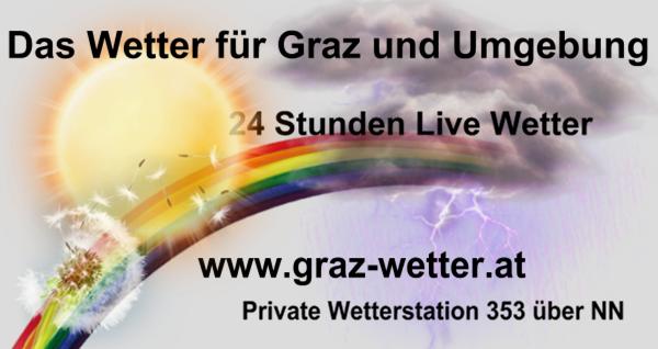 24 Stunden Live Wetter